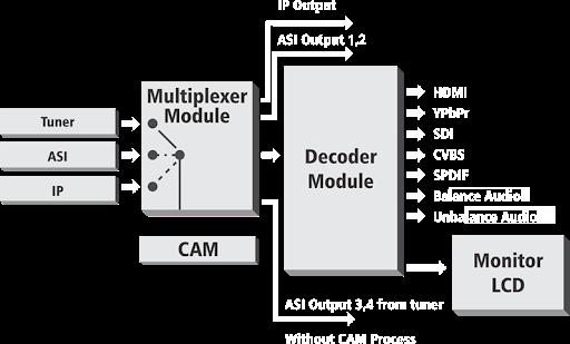 nxtird-2017-rx satellite & ip receiver